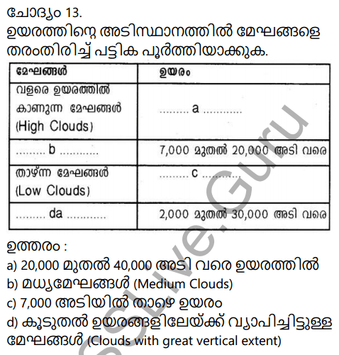 Kerala Syllabus 9th Standard Social Science Solutions Chapter 1 Sun The Ultimate Source in Malayalam 18