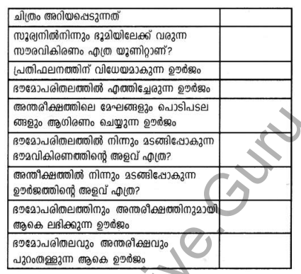 Kerala Syllabus 9th Standard Social Science Solutions Chapter 1 Sun The Ultimate Source in Malayalam 6