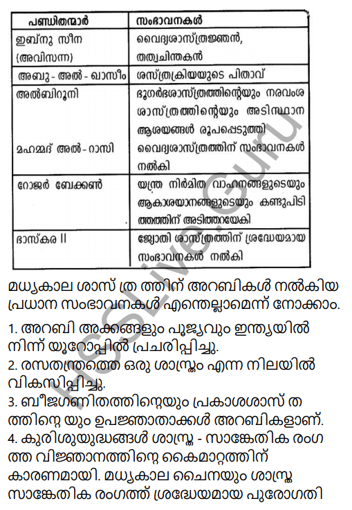 Kerala Syllabus 9th Standard Social Science Solutions Chapter 2 The East and the West Era of Exchanges in Malayalam 11