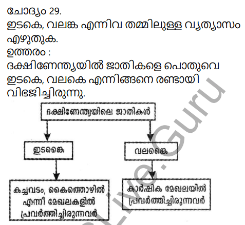 Kerala Syllabus 9th Standard Social Science Solutions Chapter 5 Society and Economy in Medieval India in Malayalam 23