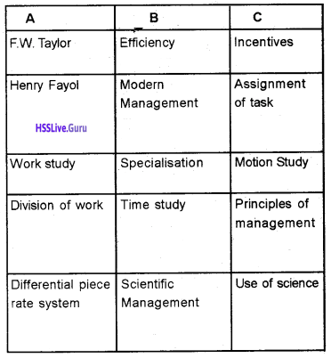 Plus Two Business Studies Chapter Wise Questions and Answers Chapter 2 Principles of Management img4