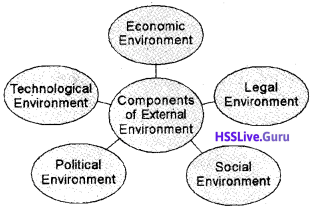 Plus Two Business Studies Chapter Wise Questions and Answers Chapter 3 Business Environment img6