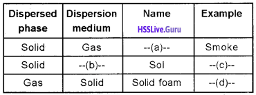 Plus Two Chemistry Chapter Wise Questions and Answers Chapter 5 Surface Chemistry two marks q1 img 1