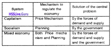 Plus Two Economics Chapter Wise Questions and Answers Chapter 1 Introduction img3