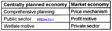Plus Two Economics Chapter Wise Questions and Answers Chapter 1 Introduction img7