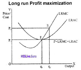 Plus Two Economics Chapter Wise Questions and Answers Chapter 4 The Theory of The Firm Under Perfect Competition img29