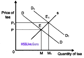 Plus Two Economics Chapter Wise Questions and Answers Chapter 5 Market Equilibrium img10