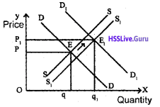 Plus Two Economics Chapter Wise Questions and Answers Chapter 5 Market Equilibrium img16