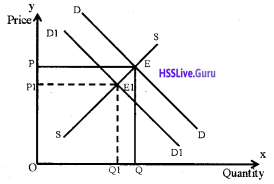 Plus Two Economics Chapter Wise Questions and Answers Chapter 5 Market Equilibrium img21