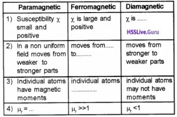Plus Two Physics Magnetism and Matter Two Mark Questions and Answers 1