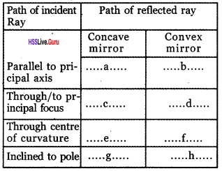 Kerala Syllabus 8th Standard Basic Science Solutions Chapter 18 Reflection of Light in Spherical Mirrors 8