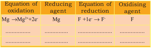 Kerala Syllabus 9th Standard Chemistry Solutions Chapter 3 Redox Reactions and Rate of Chemical Reactions 6