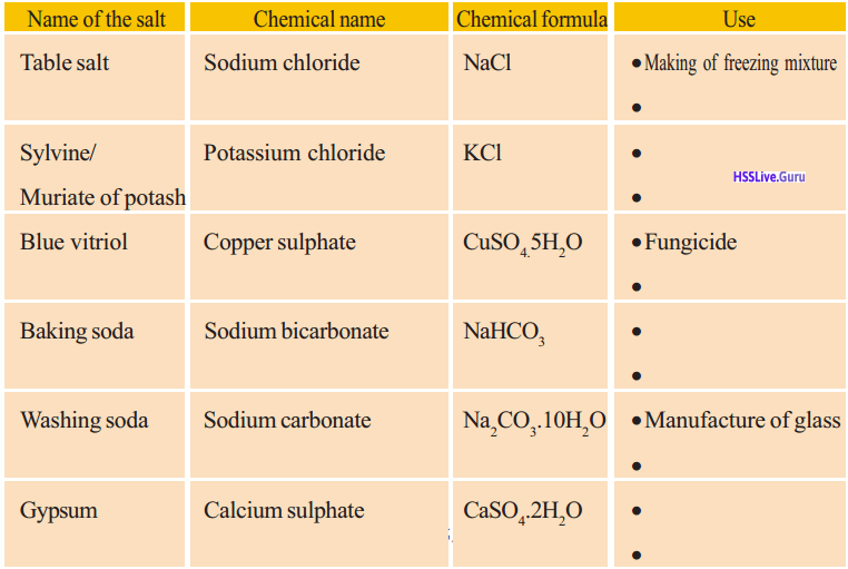 Kerala Syllabus 9th Standard Chemistry Solutions Chapter 5 Acids, Bases, Salts 12