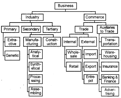 Plus One Business Studies Chapter Wise Questions and Answers Chapter 1 Nature and Purpose of Business 3