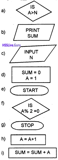 Plus One Computer Science Chapter Wise Questions and Answers Chapter 4 Principles of Programming and Problem Solving 28