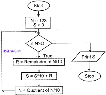 Plus One Computer Science Chapter Wise Questions and Answers Chapter 4 Principles of Programming and Problem Solving 6
