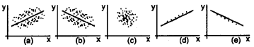 Plus One Economics Chapter Wise Questions and Answers Chapter 7 Correlation img1