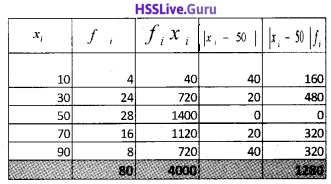 Plus One Maths Statistics Three Mark Questions and Answers 9