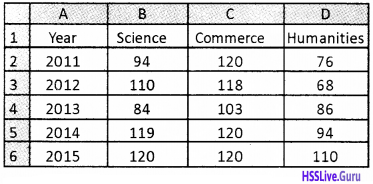 Plus Two Accountancy Chapter Wise Questions and Answers Chapter 4 Graphs and Charts for Business Data - 19