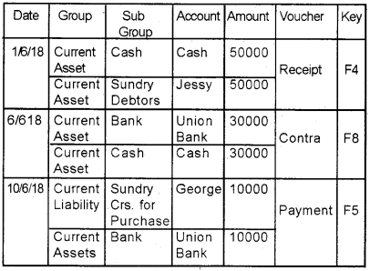 Plus Two Accountancy Chapter Wise Questions and Answers Chapter 5 Accounting Software Package – GNUKhata - 36
