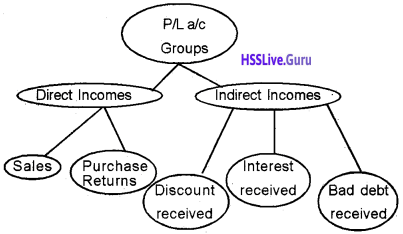 Plus Two Accountancy Chapter Wise Questions and Answers Chapter 5 Accounting Software Package – GNUKhata - 5