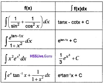 Plus Two Maths Integrals 3 Mark Questions and Answers 44