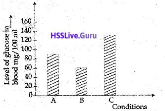 Kerala SSLC Biology Model Question Paper 3 English Medium - 9