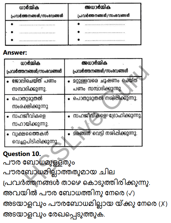 Kerala Syllabus 10th Standard Social Science Solutions Chapter 10 Civic Consciousness in Malayalam 8