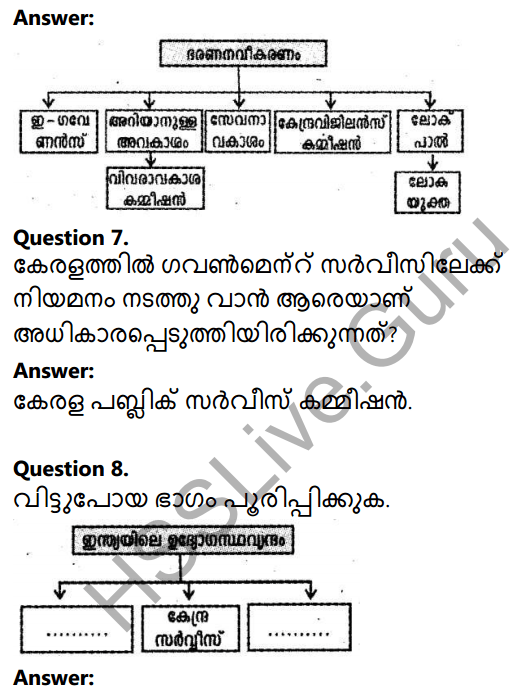Kerala Syllabus 10th Standard Social Science Solutions Chapter 3 Public Administration in Malayalam 5