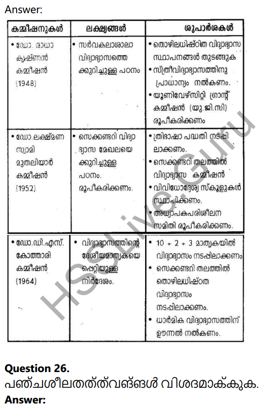 Kerala Syllabus 10th Standard Social Science Solutions Chapter 7 India after Independence 22