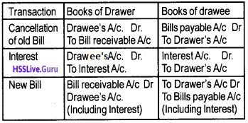 Plus One Accountancy Notes Chapter 7 Bill of Exchange img 10