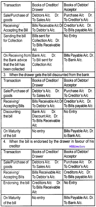 Plus One Accountancy Notes Chapter 7 Bill of Exchange img 2