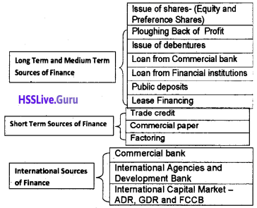 Plus One Business Studies Notes Chapter 8 Sources of Business Finance 2