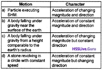 Plus One Physics Chapter Wise Questions and Answers Chapter 14 Oscillations - 4