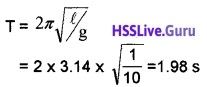 Plus One Physics Chapter Wise Questions and Answers Chapter 14 Oscillations - 7
