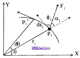 Plus One Physics Notes Chapter 7 Systems of Particles and Rotational Motion 63