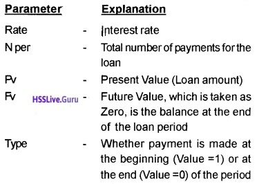 Plus Two Accountancy Notes Chapter 3 Use of Spread Sheet in Business Application 1