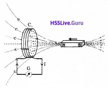 Plus Two Physics Notes Chapter 6 Electromagnetic Induction - 1