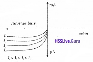 Plus Two Physics Notes Chapter 14 Semiconductor Electronics Materials, Devices and Simple Circuits - 19
