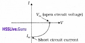Plus Two Physics Notes Chapter 14 Semiconductor Electronics Materials, Devices and Simple Circuits - 21