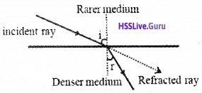 Plus Two Physics Notes Chapter 9 Ray Optics and Optical Instruments - 19