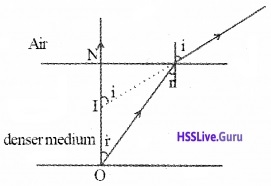 Plus Two Physics Notes Chapter 9 Ray Optics and Optical Instruments - 22