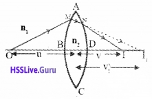 Plus Two Physics Notes Chapter 9 Ray Optics and Optical Instruments - 41