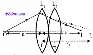 Plus Two Physics Notes Chapter 9 Ray Optics and Optical Instruments - 54