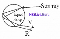 Plus Two Physics Notes Chapter 9 Ray Optics and Optical Instruments - 65