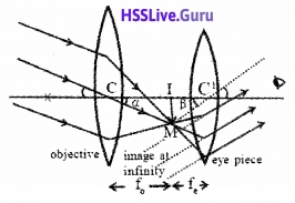 Plus Two Physics Notes Chapter 9 Ray Optics and Optical Instruments - 88