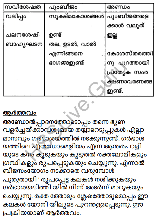 Kerala Syllabus 8th Standard Basic Science Solutions Chapter 14 For the Continuity of Generations in Malayalam 7