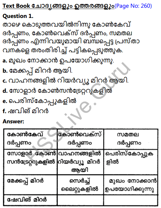 Kerala Syllabus 8th Standard Basic Science Solutions Chapter 18 Reflection of Light in Spherical Mirrors in Malayalam 1