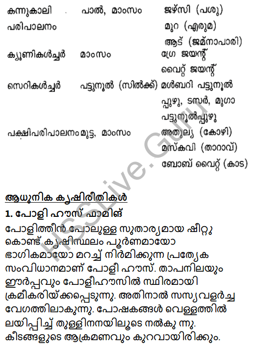 Kerala Syllabus 8th Standard Basic Science Solutions Chapter 3 Let's Regain Our Fields in Malayalam 12