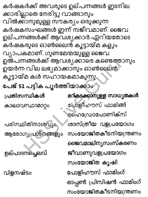 Kerala Syllabus 8th Standard Basic Science Solutions Chapter 3 Let's Regain Our Fields in Malayalam 15